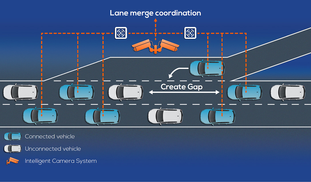 Lane Merge Coordination